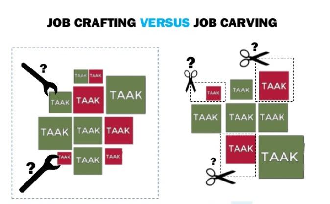 Jobcarving