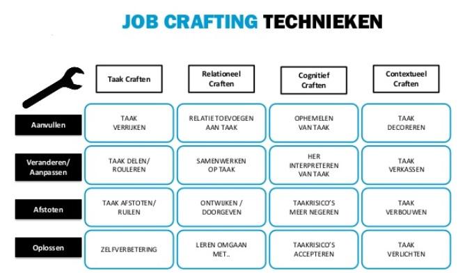 Jobtechnieken